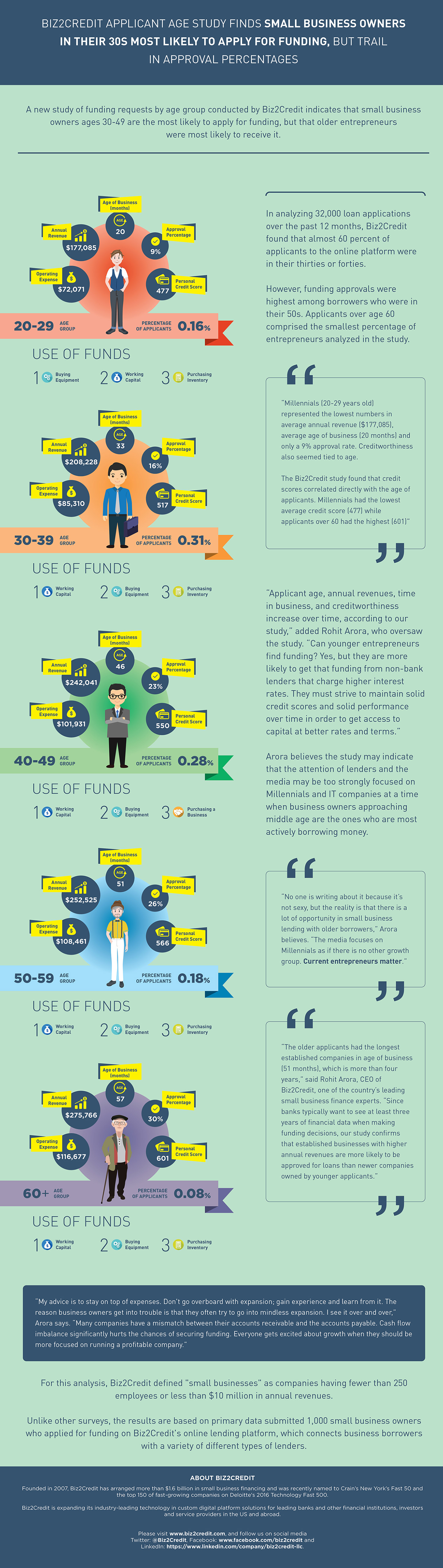 Infographic - Biz2Credit Applicant Age Study Finds Small Business Owners in Their 30s Most Likely to Apply for Funding, But Trail in Approval Percentages