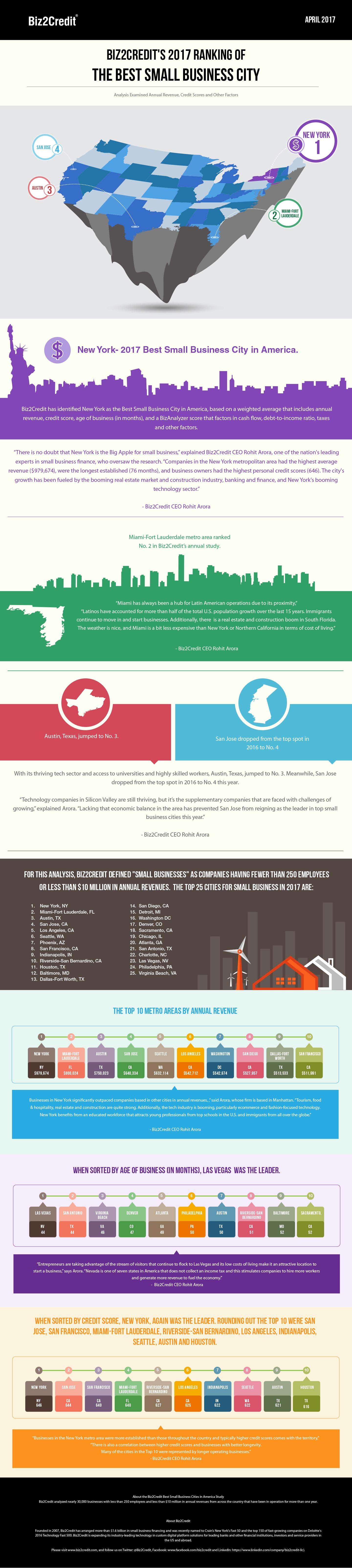 Infographic - Best Small Business Cities in America 2017