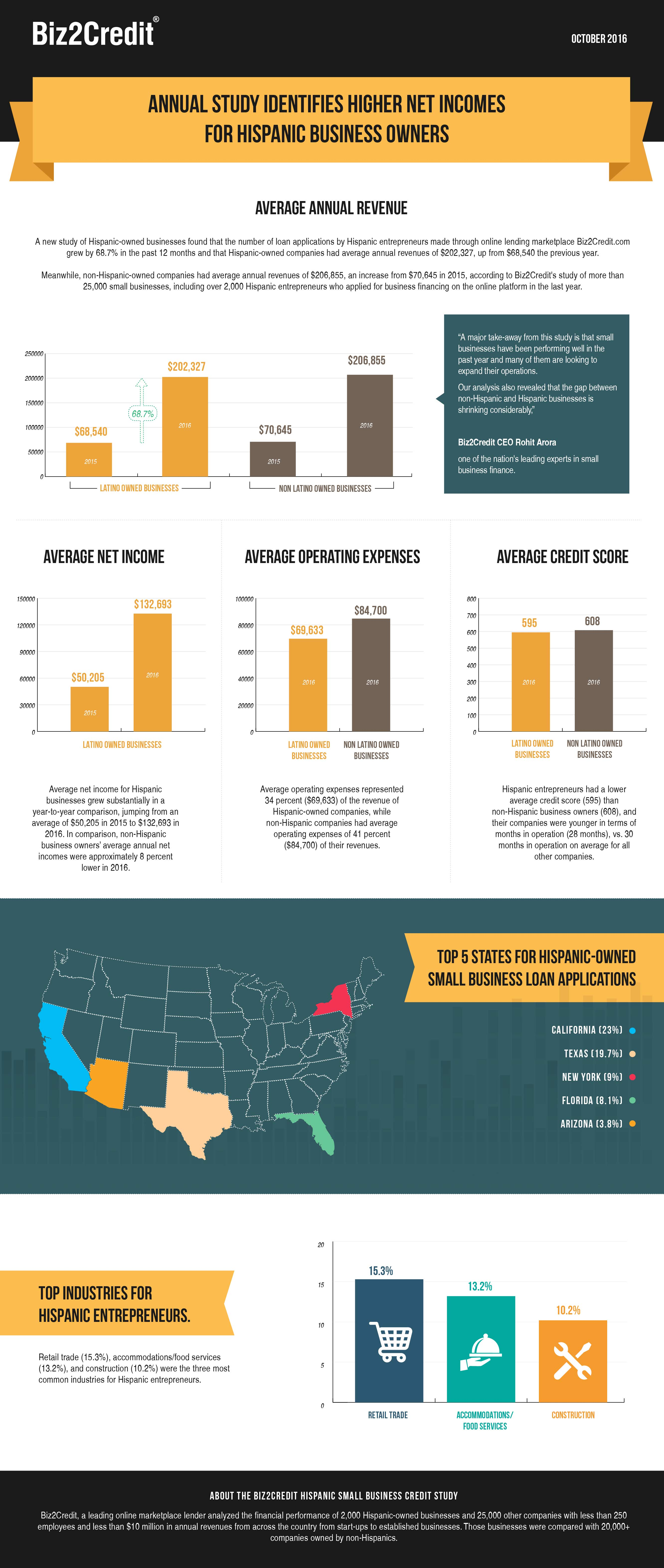 Info-graphic: Biz2Credit Annual Study Identifies Higher Net Incomes for Hispanic Business Owners