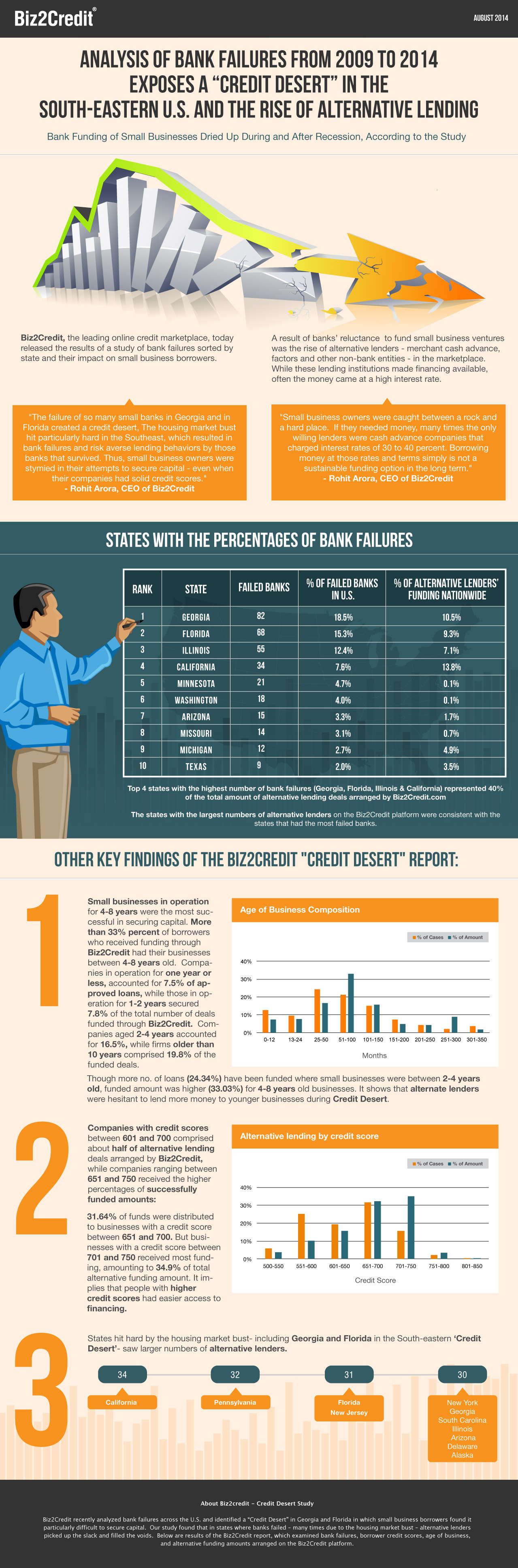 Analysis of Bank Failures from 2009 to 2014 by Biz2Credit