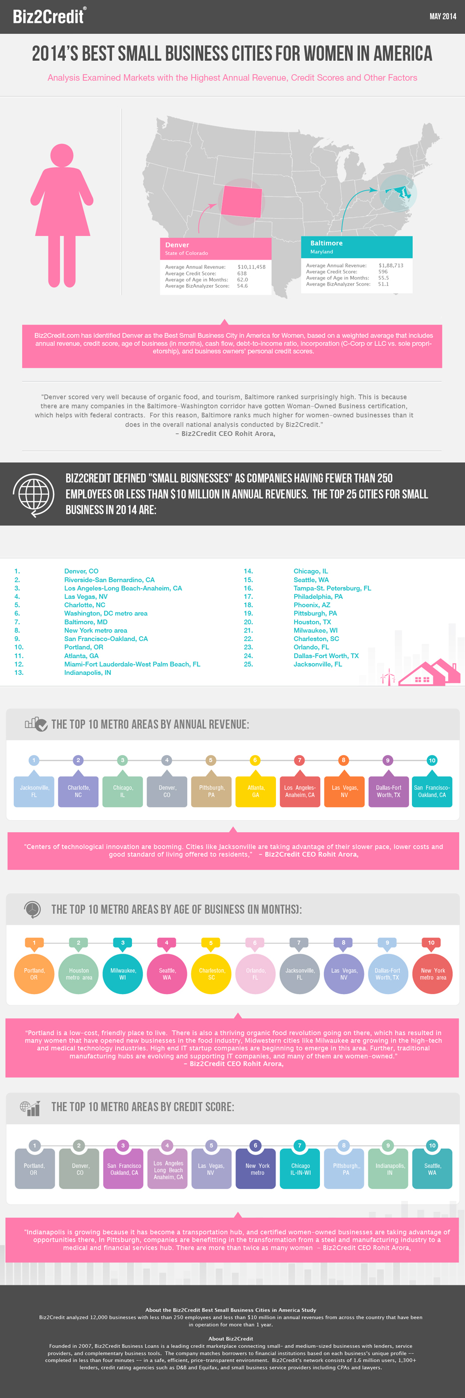 2014 Best Small Business Cities in America for Women