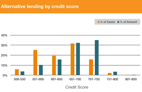 credit score wise alternate Graph