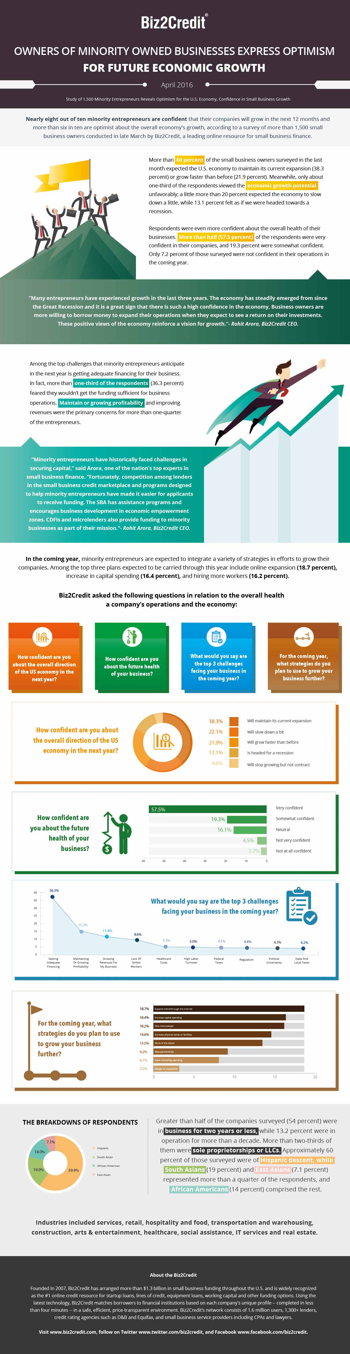 Info-graphic: Owners of Minority Owned Businesses Express Optimism for Future Economic Growth, According to Biz2Credit Study