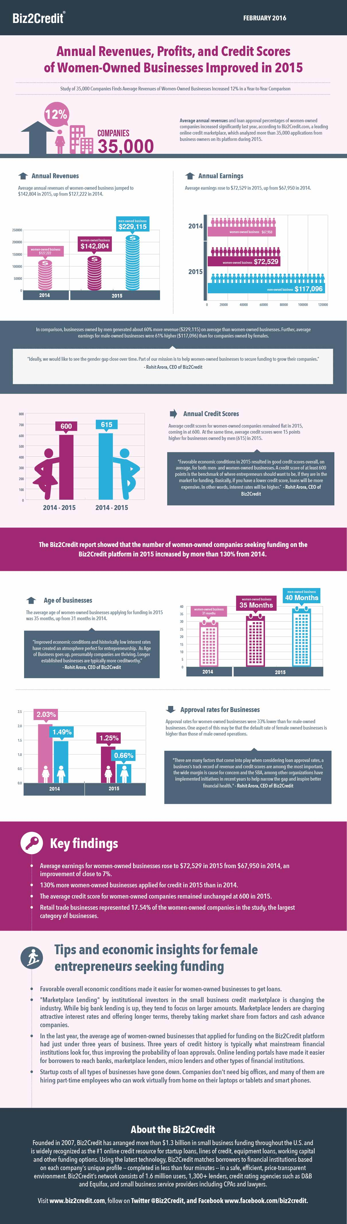 Info-graphic: Annual Revenues, Profits, and Credit Scores of Women-Owned Businesses Improved in 2015, According to Biz2Credit Study
